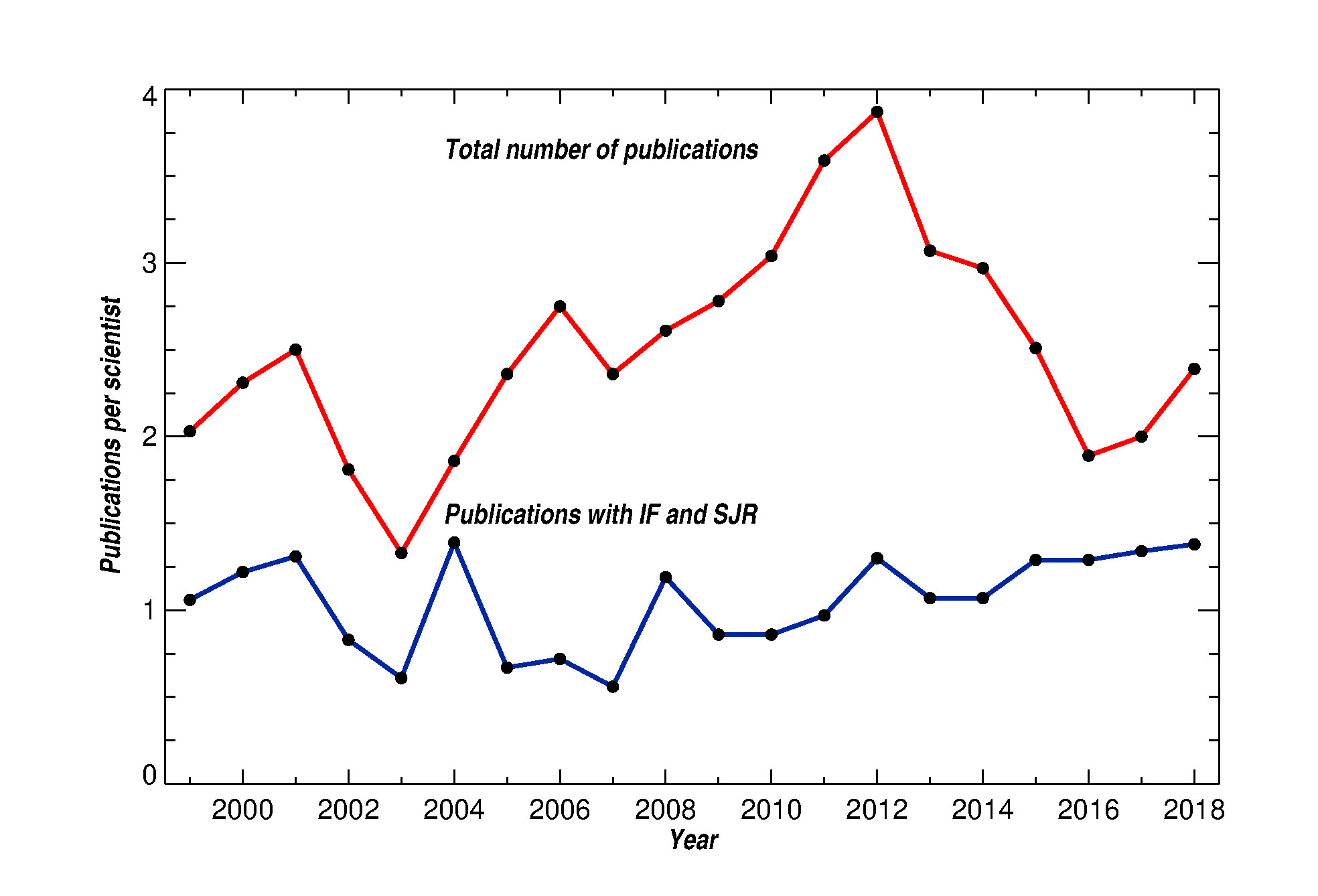 Normalized number of publications/year